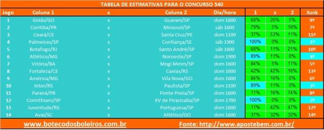 Tabela Estimativa 540