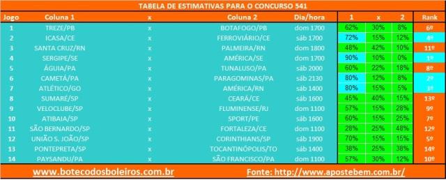 Tabela Estimativa 541