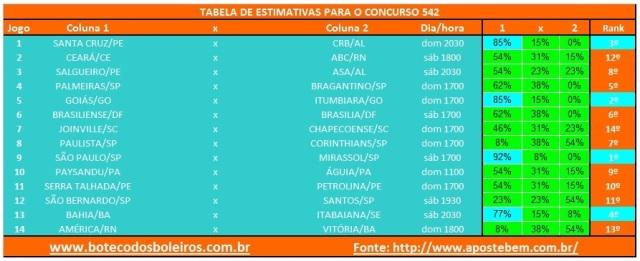 Tabela Estimativa 542