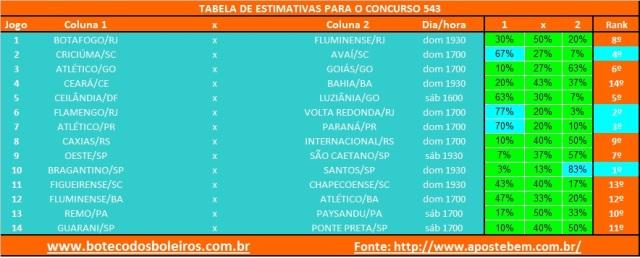 Tabela Estimativa 543