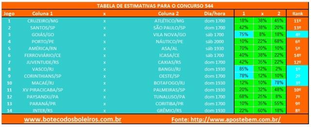 Tabela Estimativas 544