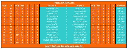 Tabela Dinamica 551