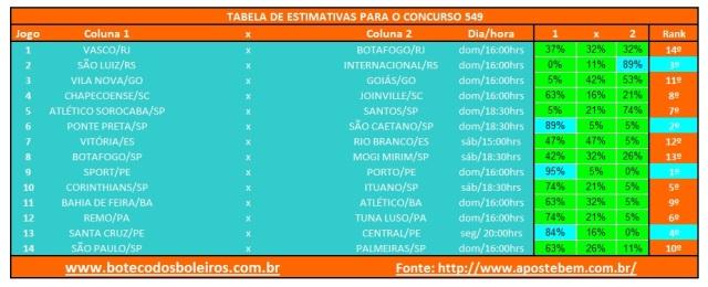 Tabela Estimativas 549