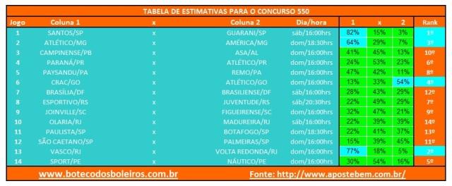 Tabela Estimativas 550