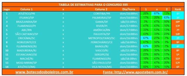 Tabela Estimativas 555