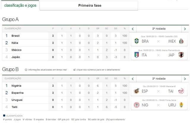Grupos Copa das Confederações 2013