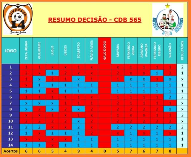RESUMO DECISÃO 565 - Final