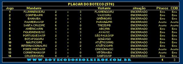 PLACAR 570