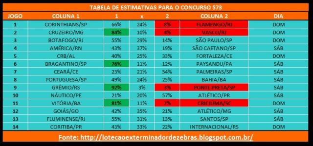 Tabelas Estimativas 573