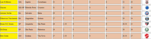 Grade Classificacao 576 B