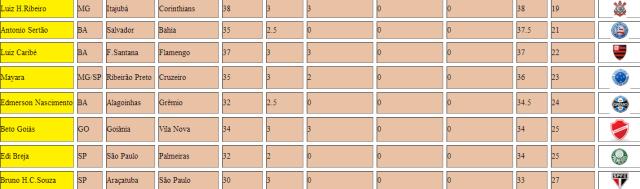 Rankink 14 Palpites Secos Atualizados 576 Parte 2