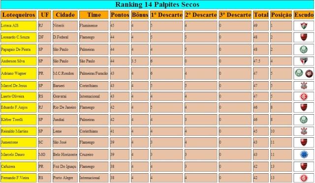 Rankink 14 Palpites Secos Atualizados 577 Parte 1