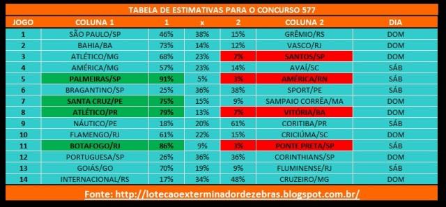 Tabelas Estimativas 577
