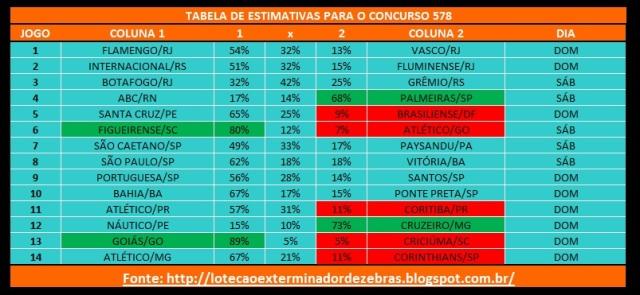 Tabelas Estimativas 578