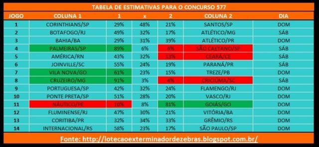 Tabelas Estimativas 581