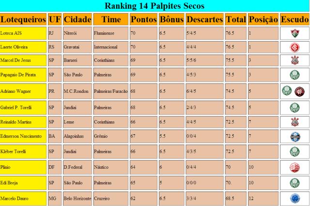Rankink 14 Palpites Secos Atualizados 582 Parte 1