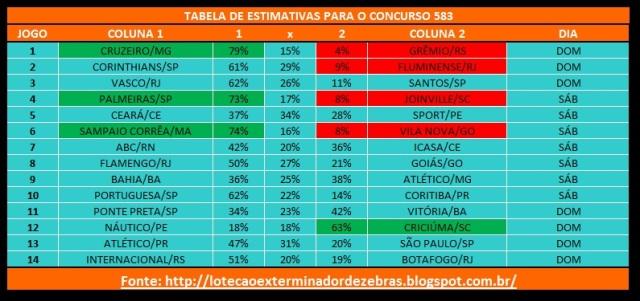 Tabelas Estimativas 583