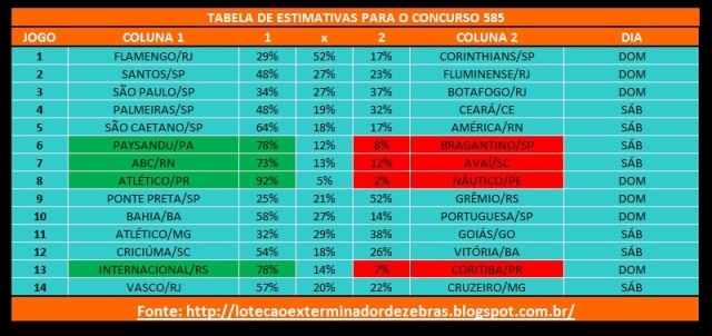 Tabelas Estimativas 585