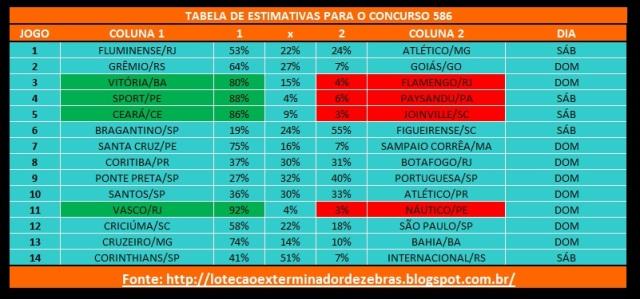 Tabelas Estimativas 586