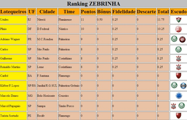 Ranking Zebrinha 589