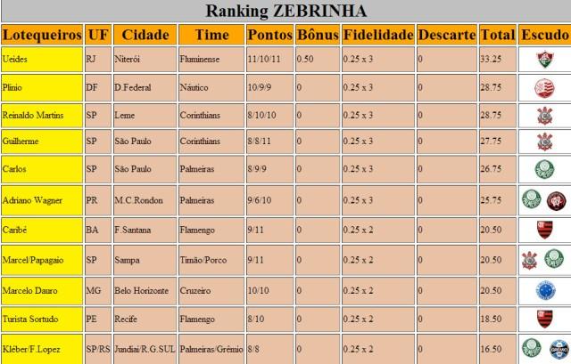 Ranking Zebrinha 590