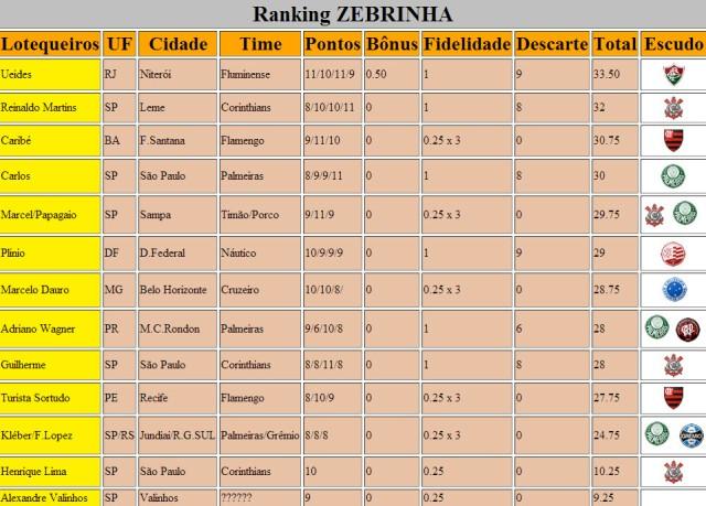 Ranking Zebrinha 591