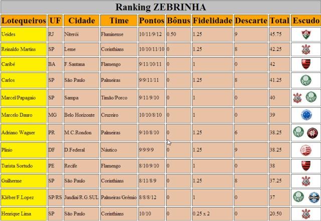 Ranking Zebrinha 592