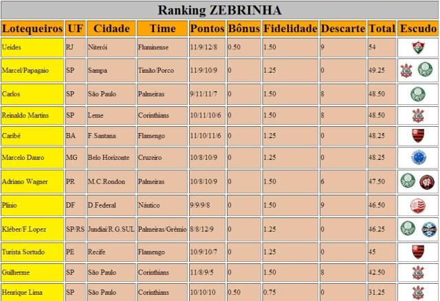 Ranking Zebrinha 593