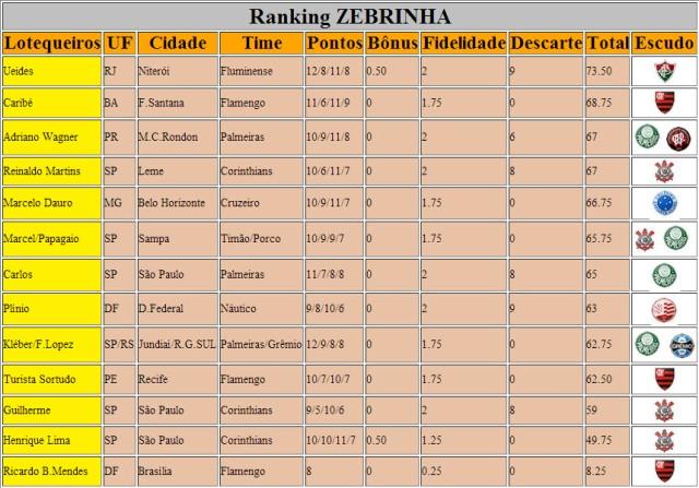 Ranking Zebrinha 595