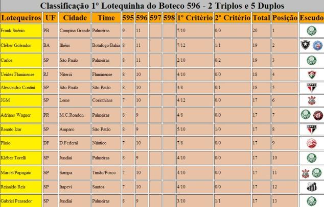 Classificação 1º Lotequinha do Boteco 596 Parte 1