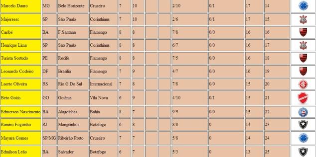 Classificação 1º Lotequinha do Boteco 596 Parte 2