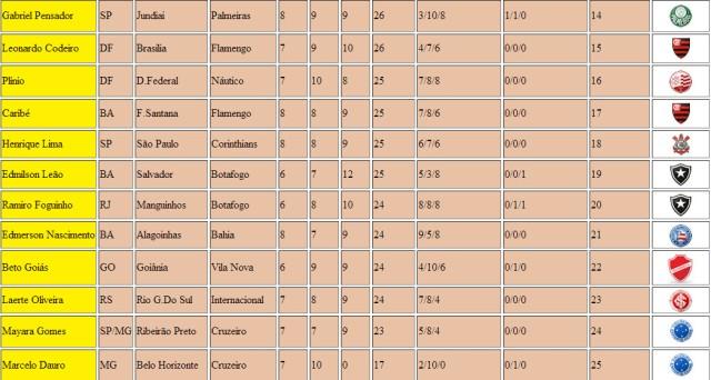 Classificação 1º Lotequinha do Boteco 597 Parte 2