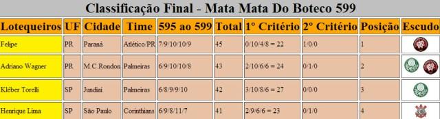 Classificação Final Mata Mata