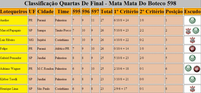 Classificação Quartas De Final - Mata Mata 598