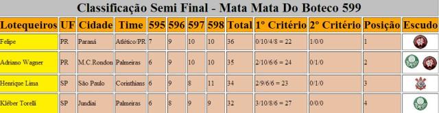 Classificação Semi Final - Mata Mata 599