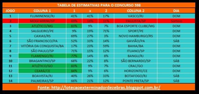 Tabela598