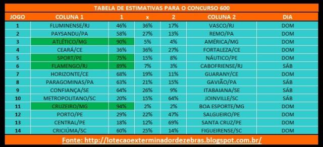 Tabela600