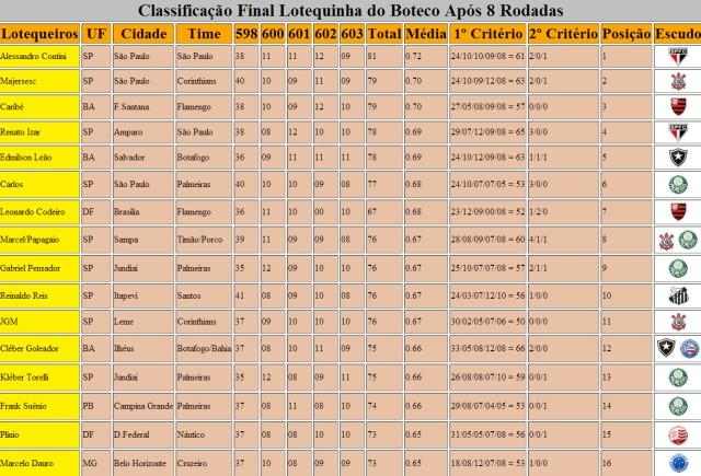 Classificação Final 2º Lotequinha Do Boteco - Após 8 Rodadas - Parte 1