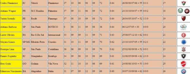 Classificação Final 2º Lotequinha Do Boteco - Após 8 Rodadas - Parte 2