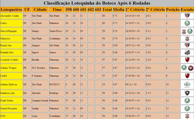 Classificação Lotequinha Do Boteco - Após 6 Rodadas - Parte 1
