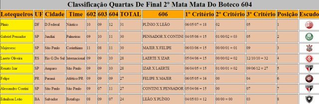 Classificação  Quartas  de Final - 2º Mata Mata Do Boteco 604