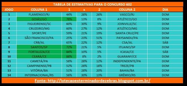 Tabela602