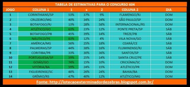 Tabela604