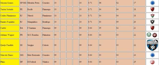 Classificação 3º Lotequinha 606 Parte 2