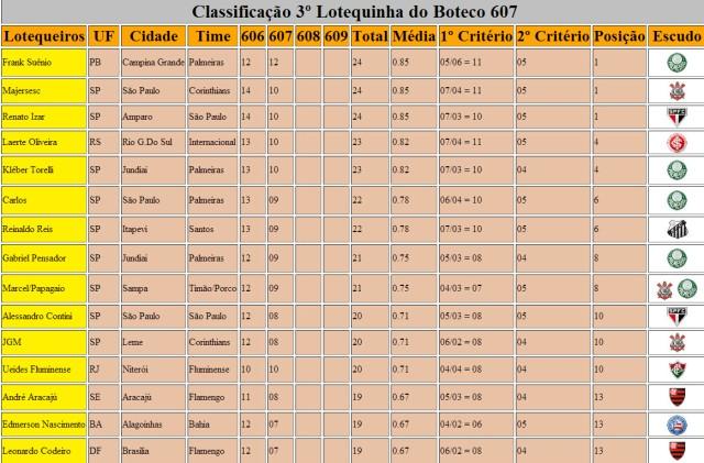 Classificação 3º Lotequinha 607 Parte 1
