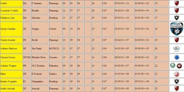 Classificação 3º Lotequinha 608 Parte 2