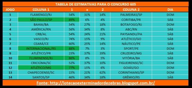 Tabela605