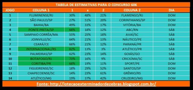 Tabela606