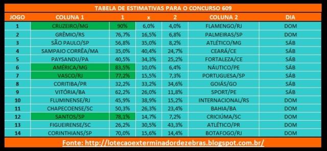 Tabela609