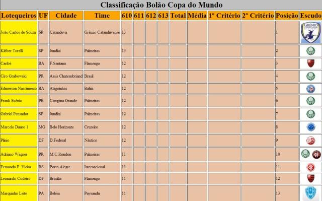 Classificação Bolão Copa do Mundo 610 Parte1